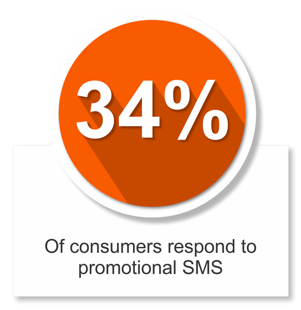 smsolutions 34% respond to sms