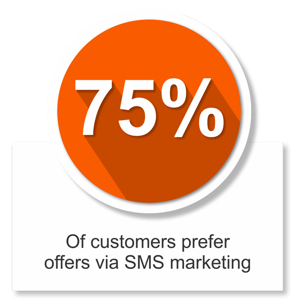 smsolutions 75% offers via sms
