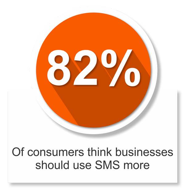 smsolutions 82% use more SMS
