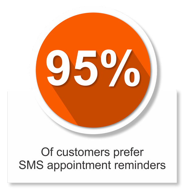 smsolutions 95% of custmers prefer SMS